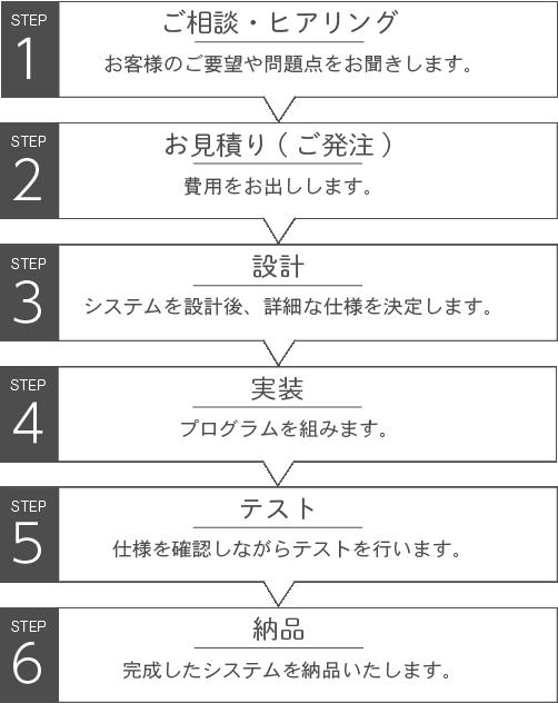 受託開発の流れ図 STEP1~6
